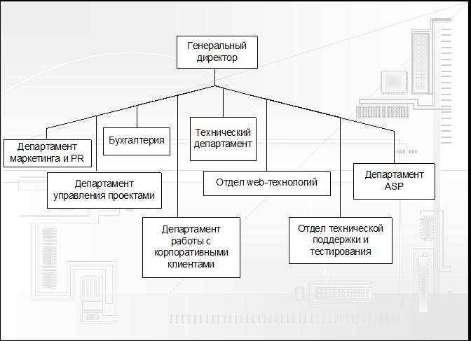 Управление проектом на примере дизайна