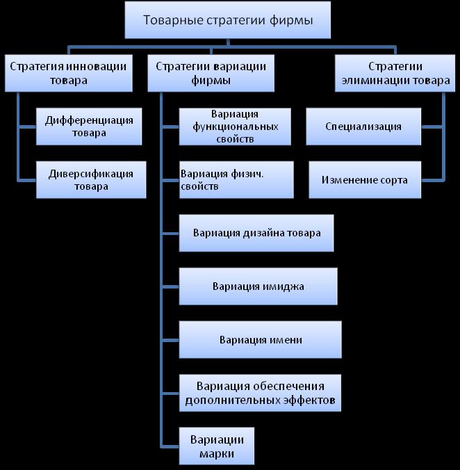 организационной финансовой