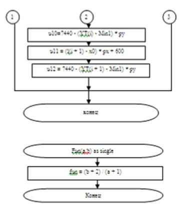 Блок-схемы. 3. Виды формы