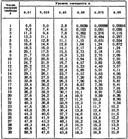 таблица распределения пирсона хи