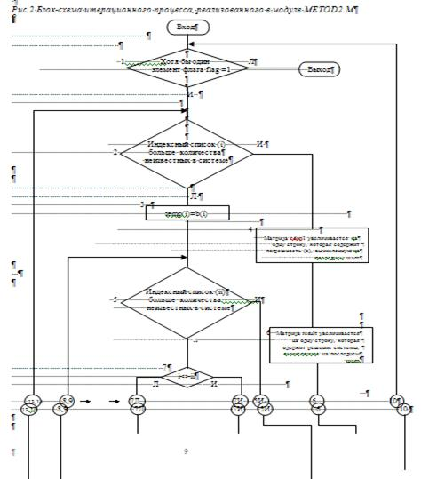 Блок-схема цикла представлена