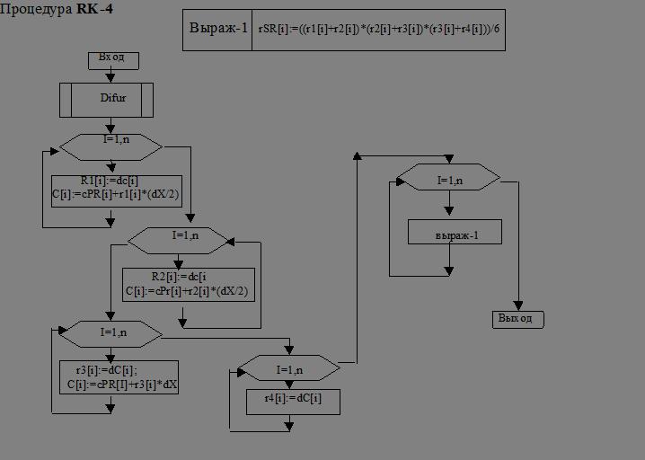 5. Программа