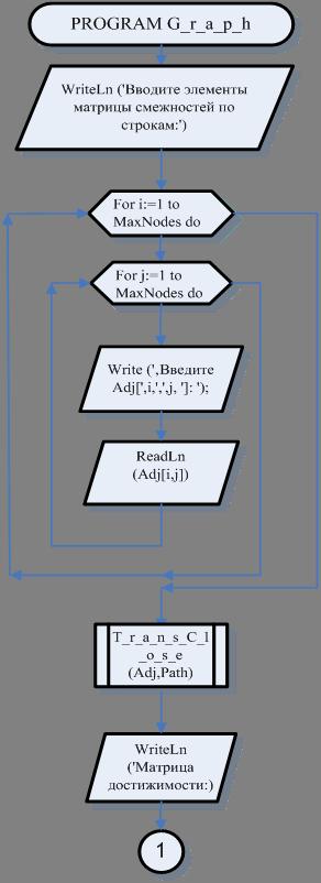 Блок – схемы программы