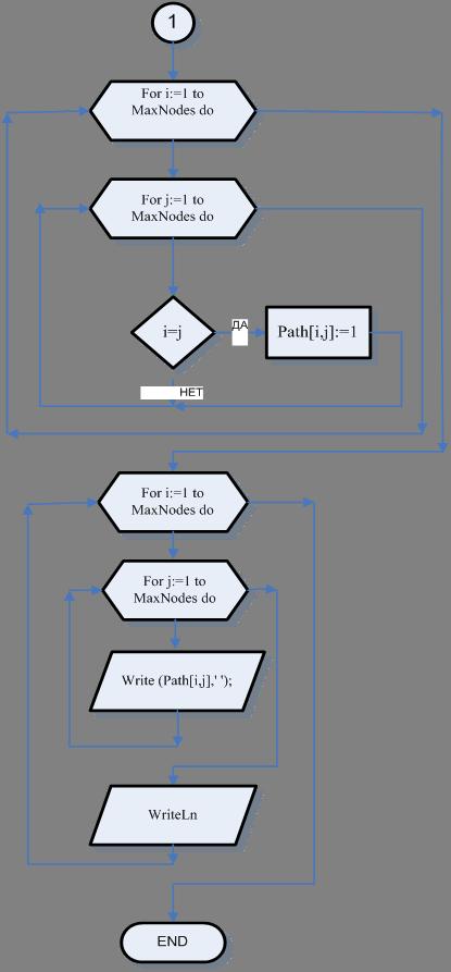 Подпрограмма где матрица С