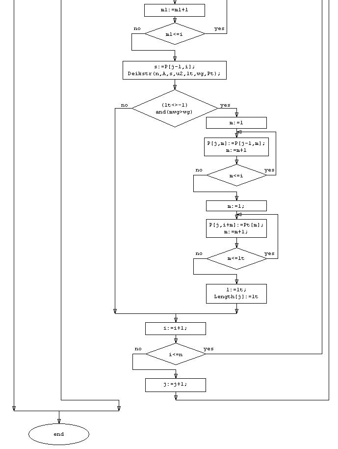 Анализ сложности алгоритма
