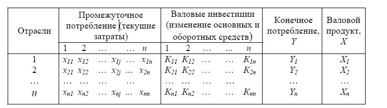 Таблица содержит две матрицы.