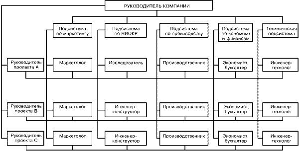 Таблица1. Укрупненная схема