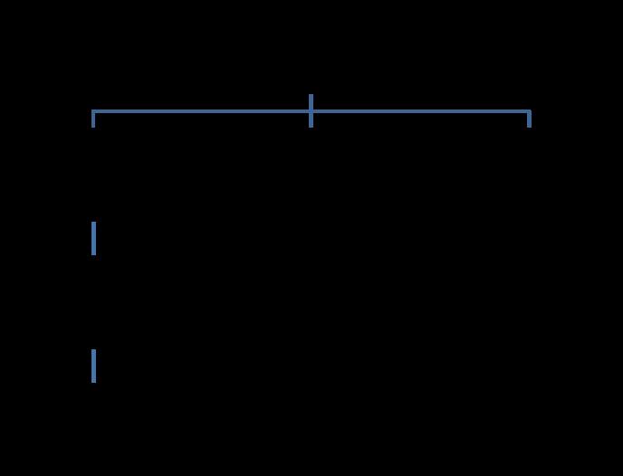 Организационная структура на малом предприятии схема