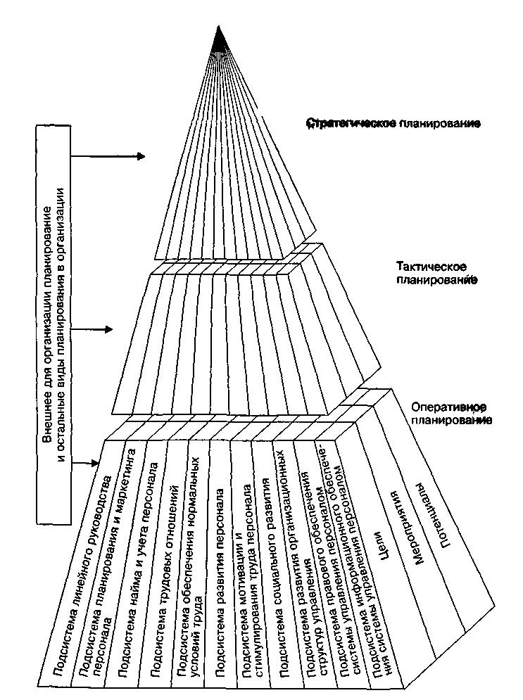 Схема кадрового планирования в