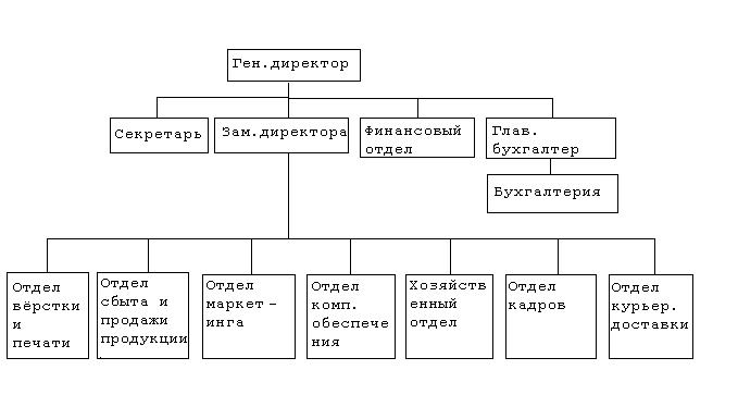 Дипломные работы системный анализ 4987