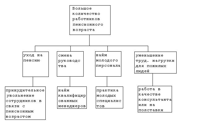 Реферат системный анализ проблемы 4853