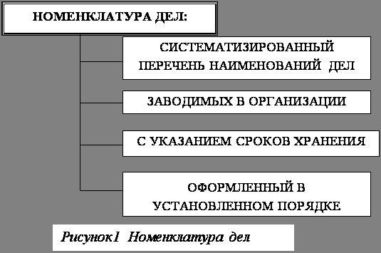 номенклатуры дел