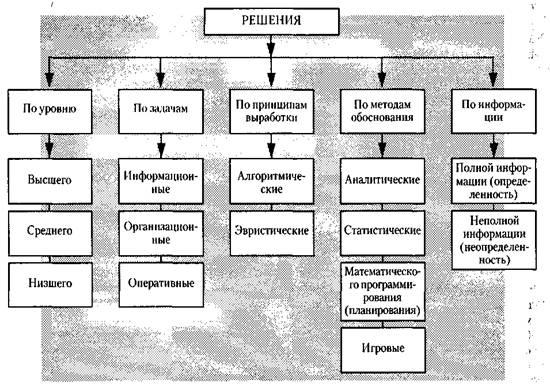 Классификация решений