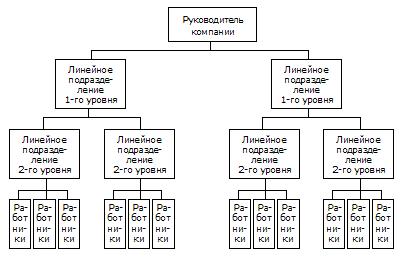 Реферат Линейная организационная структура управления предприятия  Линейные структуры были построены в соответствии с принципами управления сформулированными еще в начале ХХ века немецким социологом Максом Вебером который