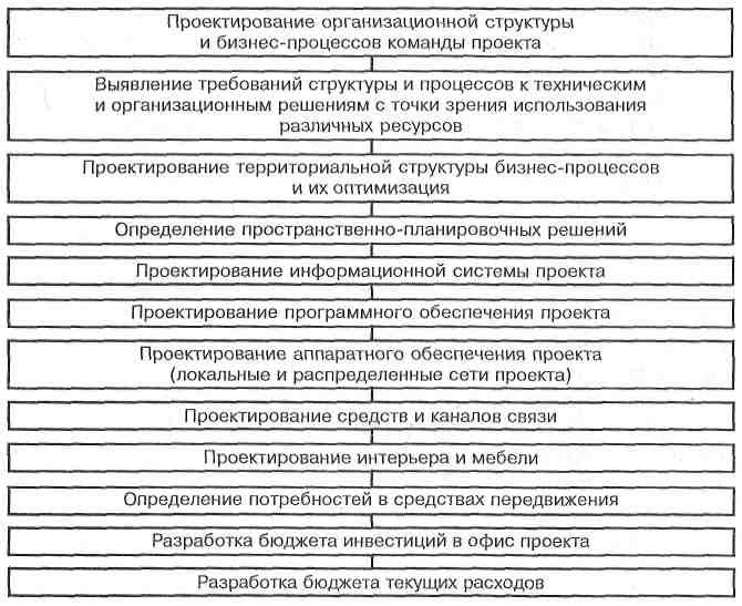 Схема проектирования офиса