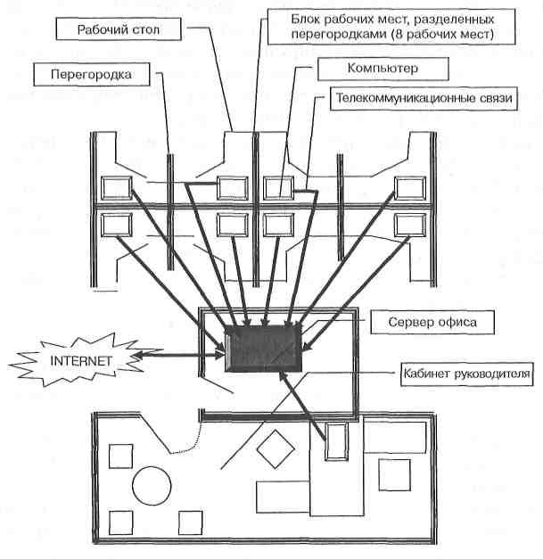офиса проекта (пример