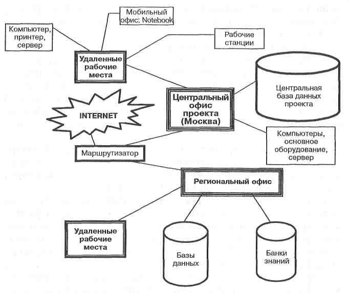 Примерная схема организации
