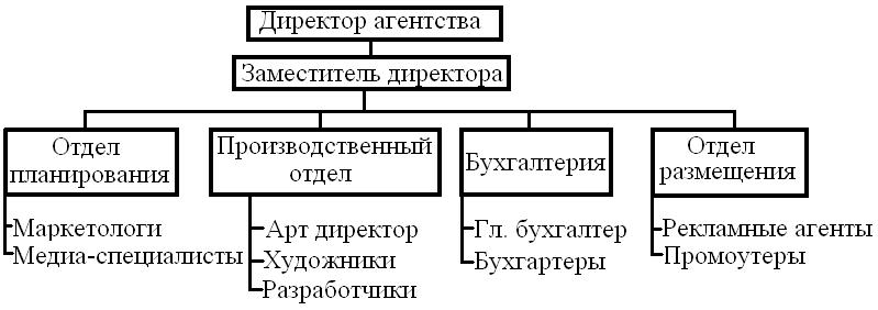 3 организационные структуры рекламных агентств возможные варианты