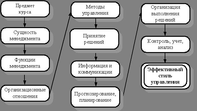 Логическая структура раздела