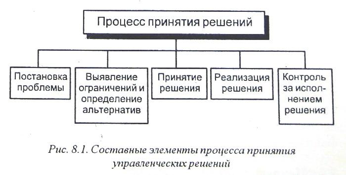 Разработка и принятие управленческих решений реферат 9678