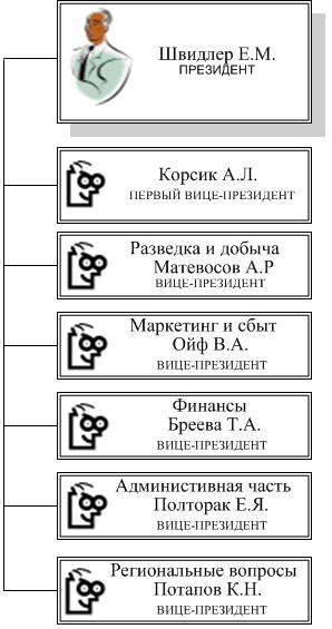 Структура управления компании