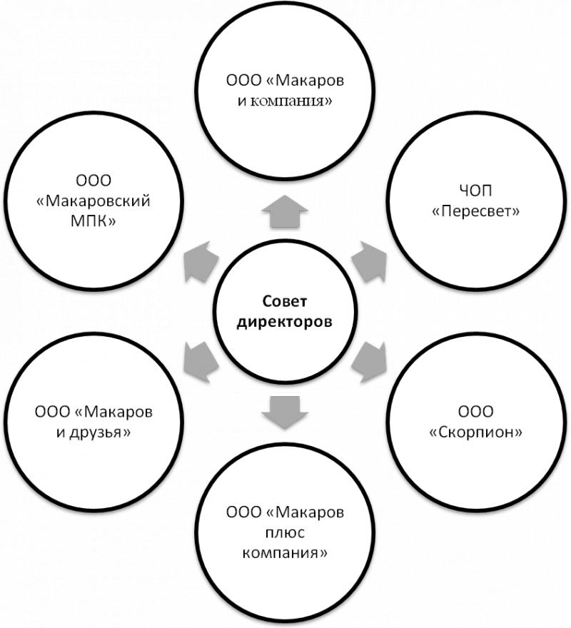 анализ структуры баланса организации курсовая: