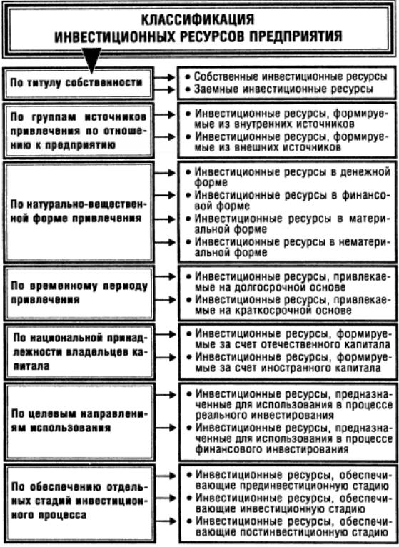 Формы и методы финансирования инвестиционных проектов курсовая 3343