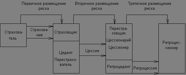 Изобразите схему передачи