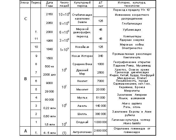 какие отличия начала 17 века от всех предшествующих периодов истории россии