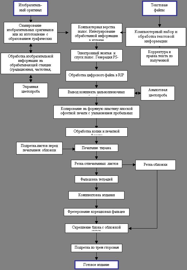 2.3 Схема - Общая