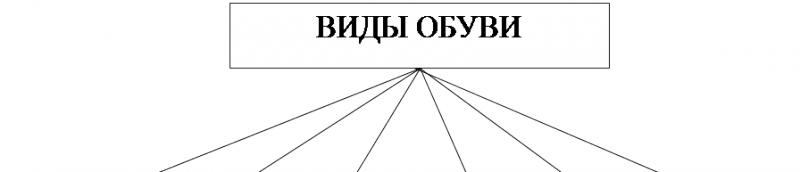 Схема деления обуви ГОСТ