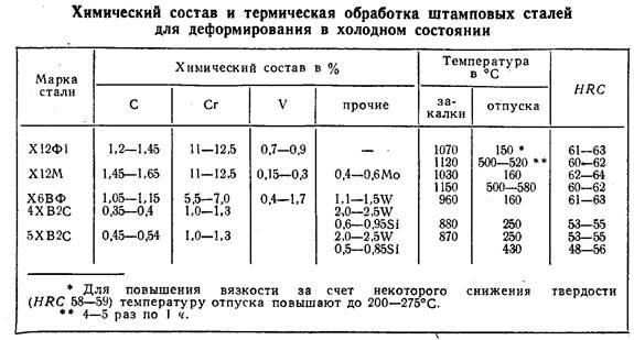 Марки электродов технологические свойства электродов