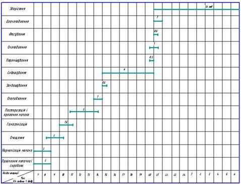 Схема 2.3.2 Графік організації