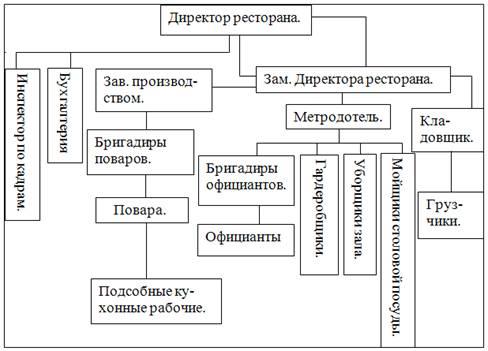 технологической схемы