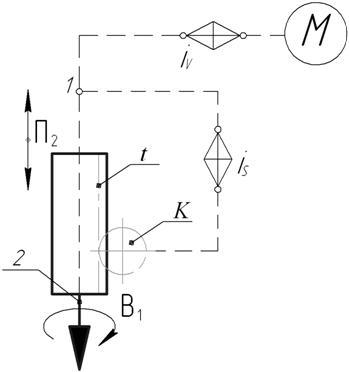 структуры станка