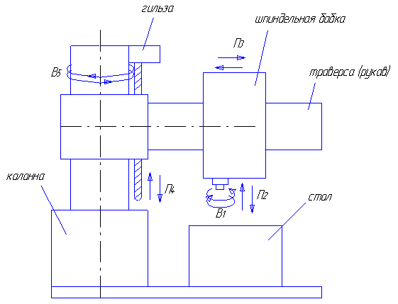Структурная схема станка: