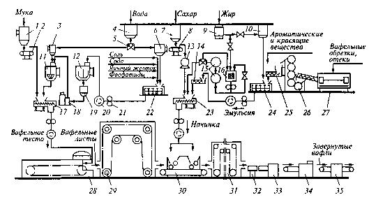 схема линии производства