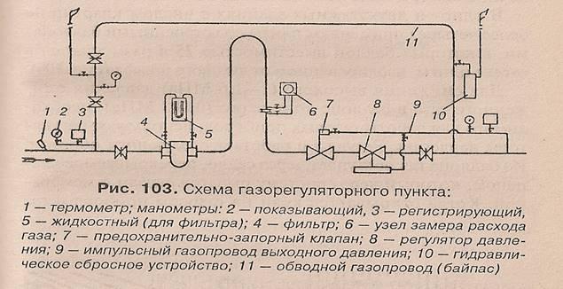 Местные системы газоснабжения