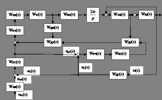Структурная схема скалярной