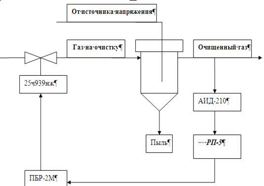 В результате структурная схема