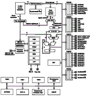 Рисунок 2.2 - Структурная