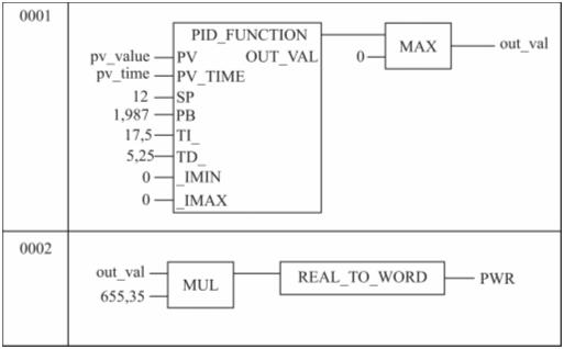 Рис. 6.3 - Функциональный блок