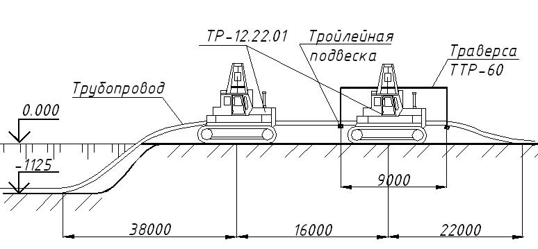 Рисунок 21 - Схема расстановки