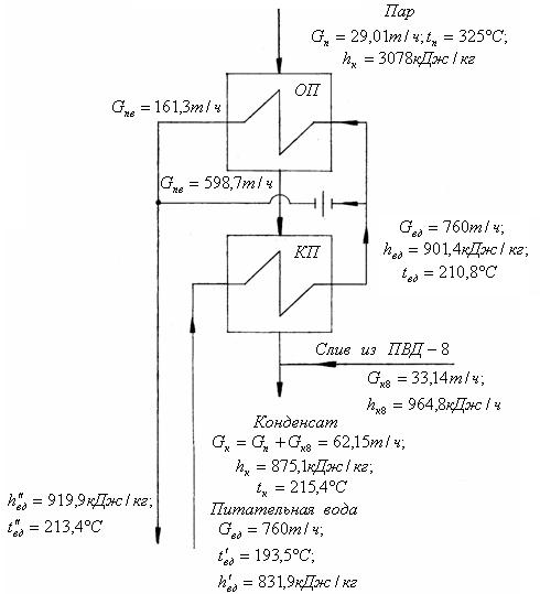 Рисунок 1 Схема ПВД-7