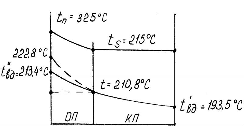 Температурная схема ПВД-7