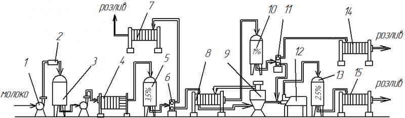 Машинно–аппаратурная схема