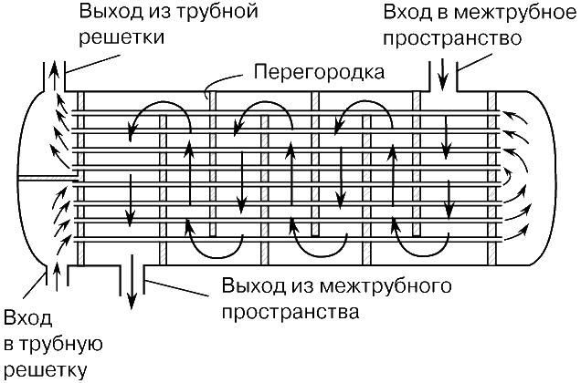 Классическая схема