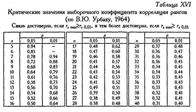 корреляция таблиц в excel