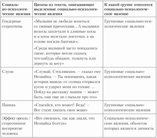 Таблица. Схема анализа