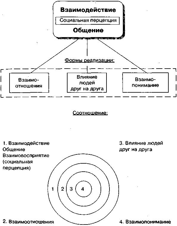 Схема 5. Соотношение базовых